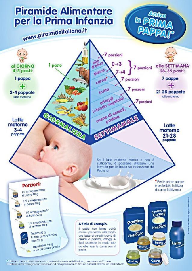 Chi si nasconde dietro le piramidi alimentari per la prima infanzia?